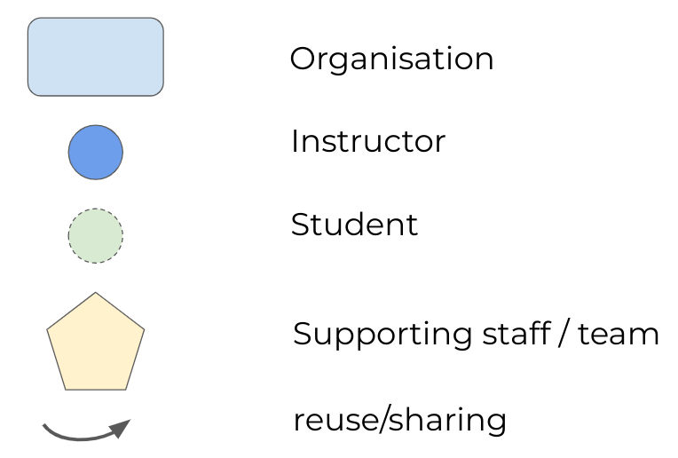 Patterns of oer collaboration - Legend of symbols