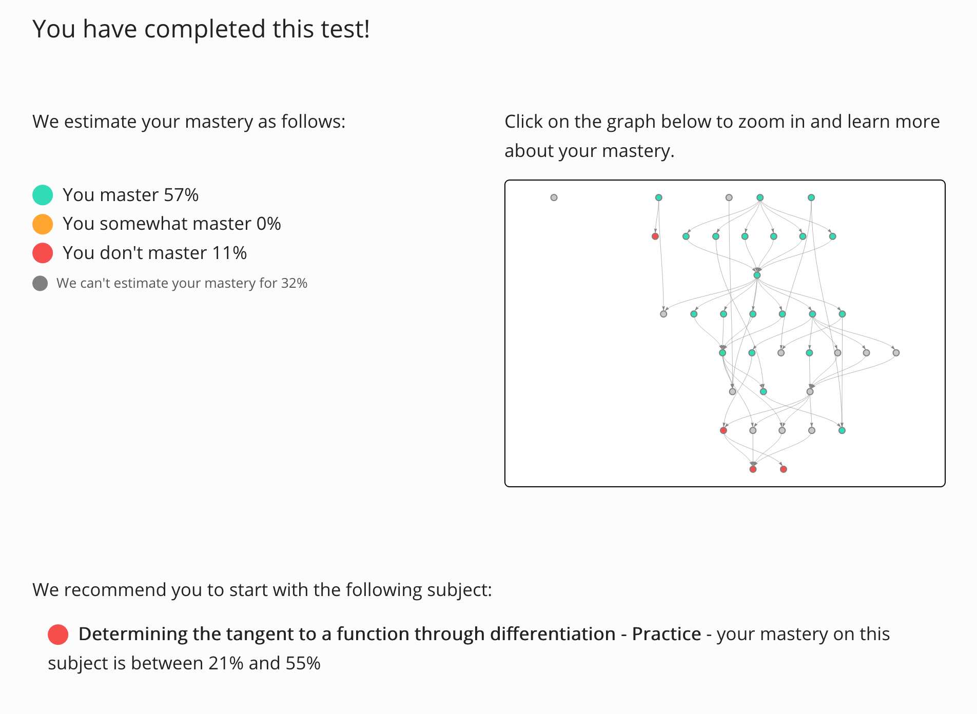 Screenshot of a student's result page in Grasple of a adaptive diagnostic test indicating their mastery per subject